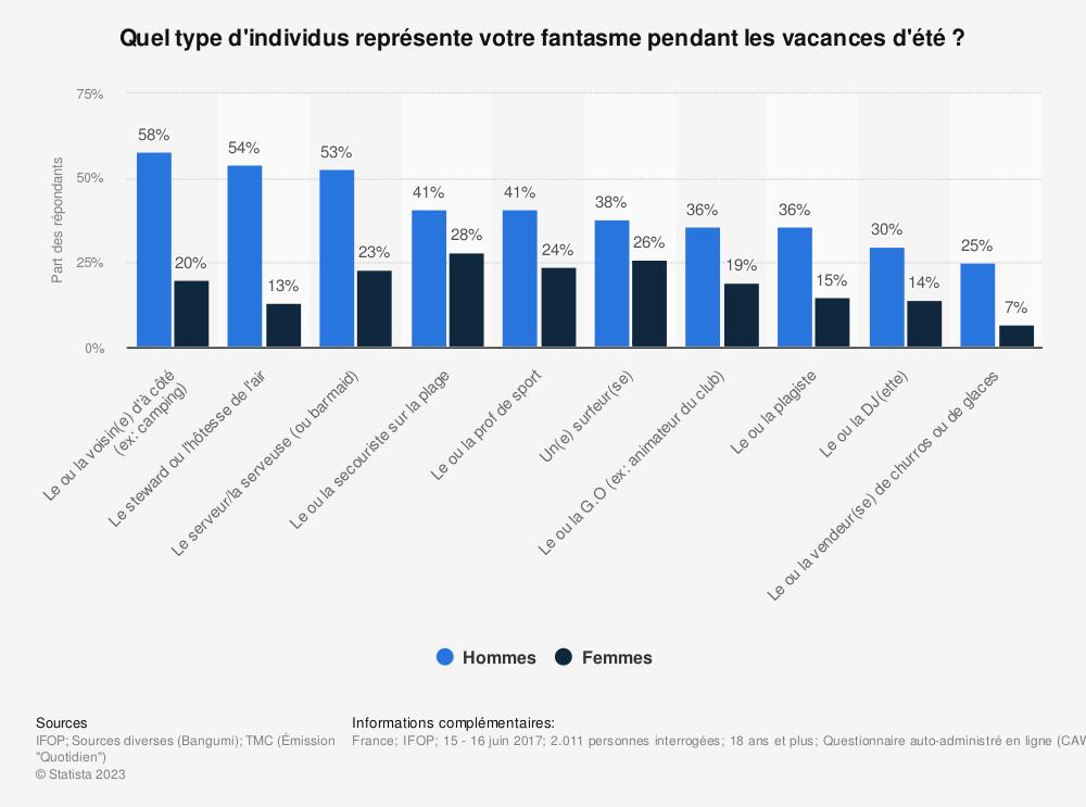 Statistique: Quel type d'individus représente votre fantasme pendant les vacances d'été ? | Statista
