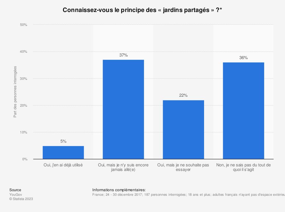 Statistique: Connaissez-vous le principe des «jardins partagés» ?* | Statista