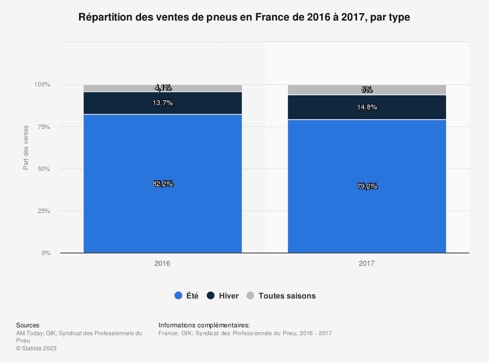 Statistique: Répartition des ventes de pneus en France de 2016 à 2017, par type | Statista