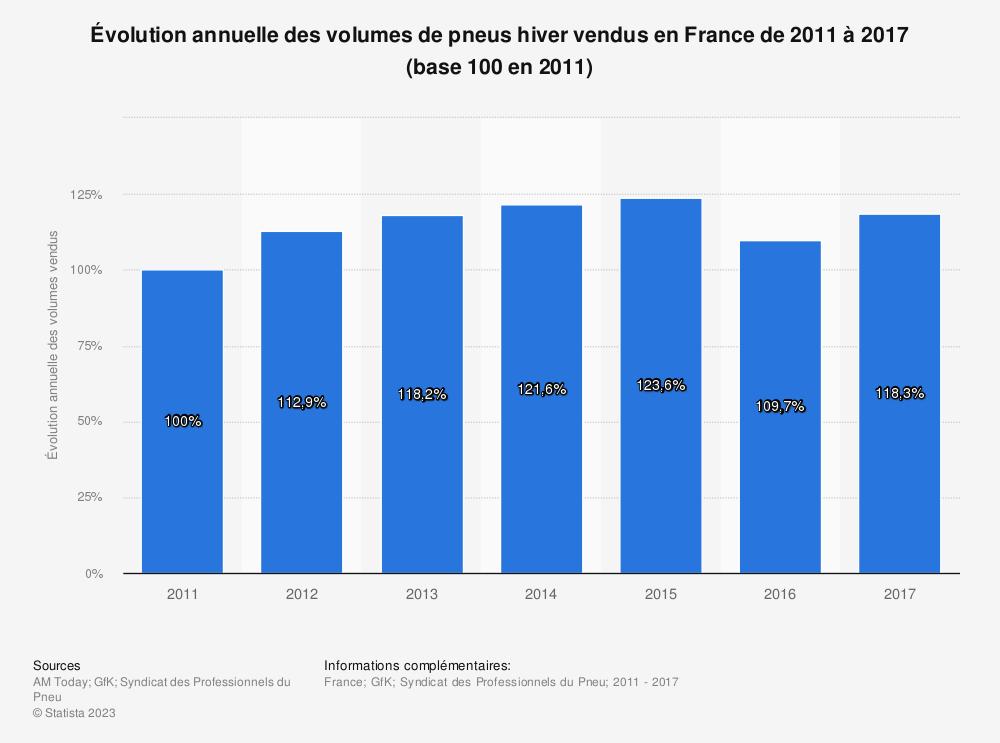 Statistique: Évolution annuelle des volumes de pneus hiver vendus en France de 2011 à 2017 (base 100 en 2011) | Statista