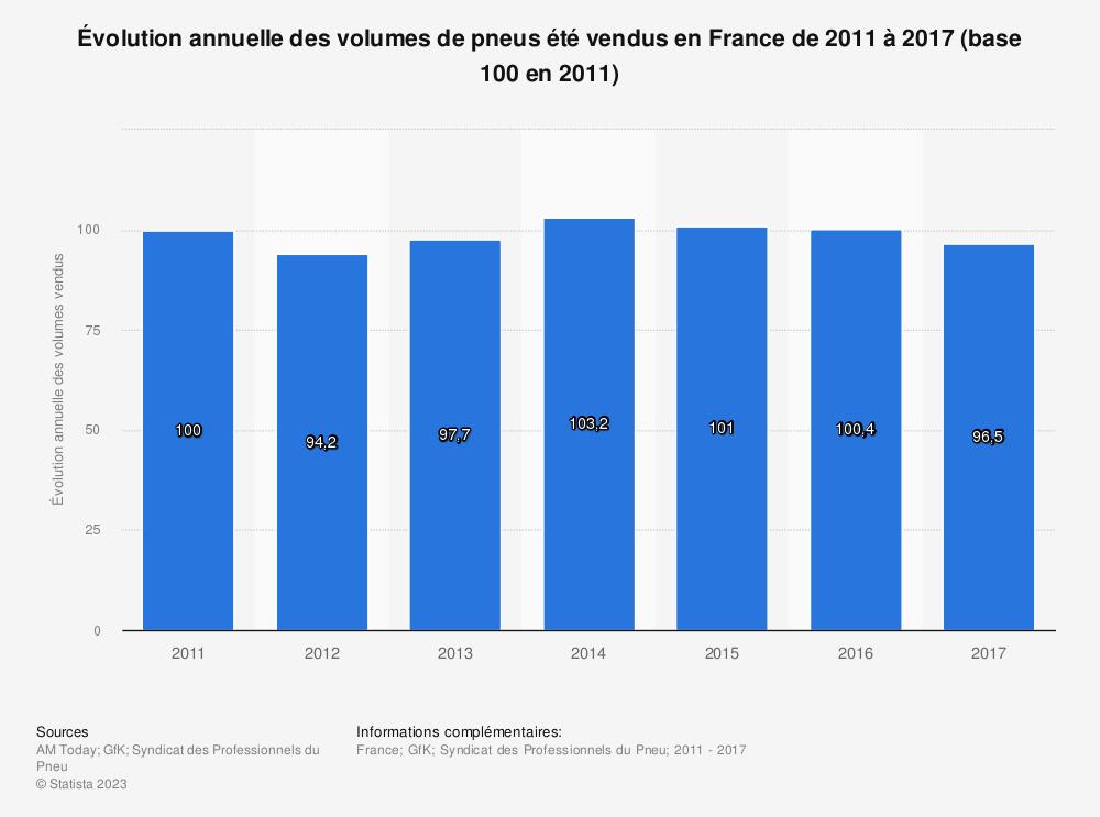 Statistique: Évolution annuelle des volumes de pneus été vendus en France de 2011 à 2017 (base 100 en 2011) | Statista