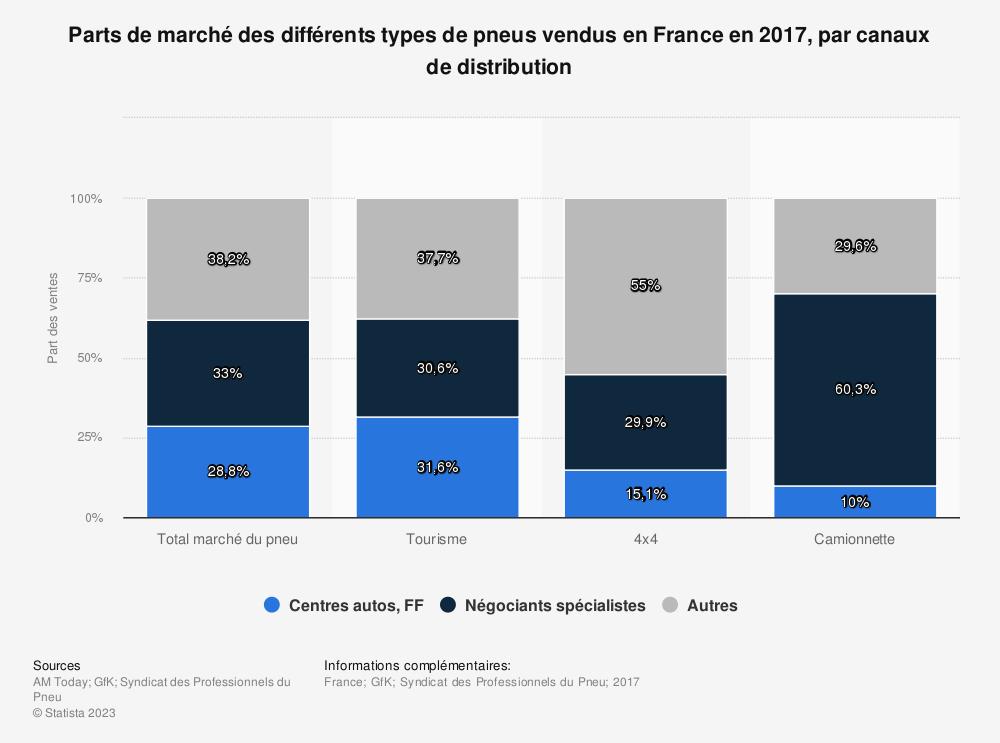 Statistique: Parts de marché des différents types de pneus vendus en France en 2017, par canaux de distribution | Statista
