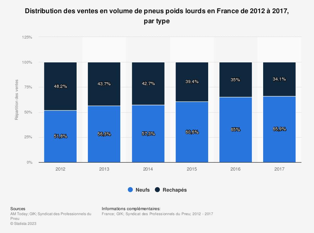 Statistique: Distribution des ventes en volume de pneus poids lourds en France de 2012 à 2017, par type  | Statista