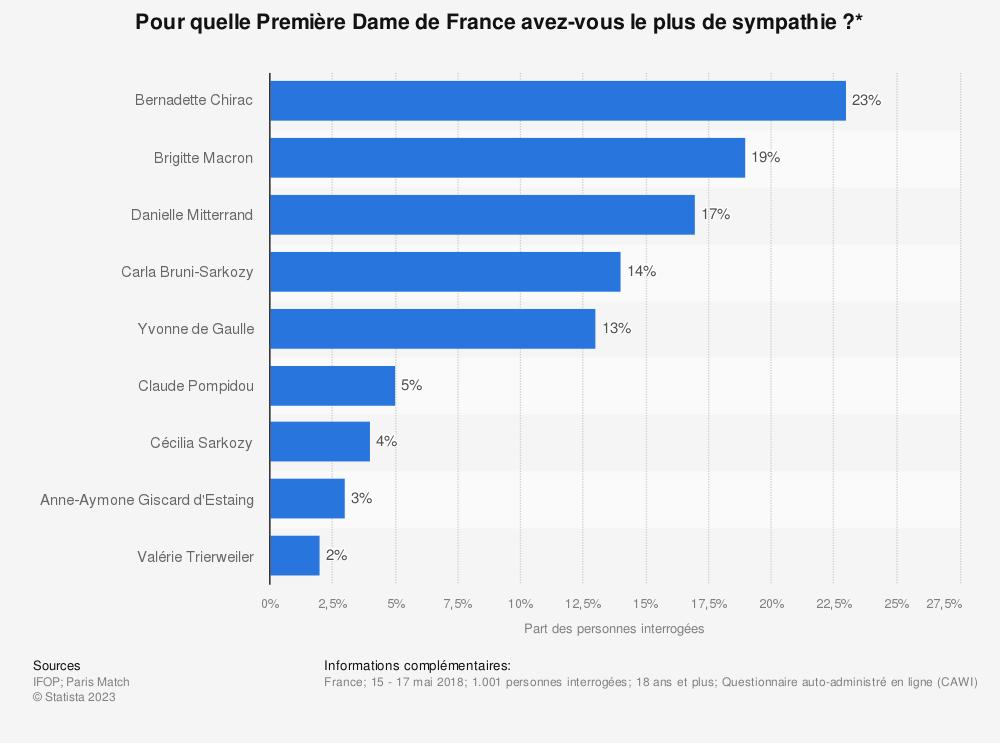 Statistique: Pour quelle Première Dame de France avez-vous le plus de sympathie ?* | Statista