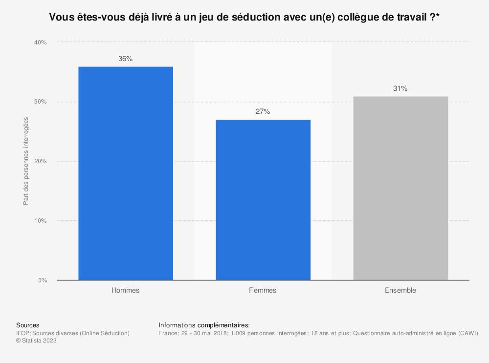 Statistique: Vous êtes-vous déjà livré à un jeu de séduction avec un(e) collègue de travail?* | Statista