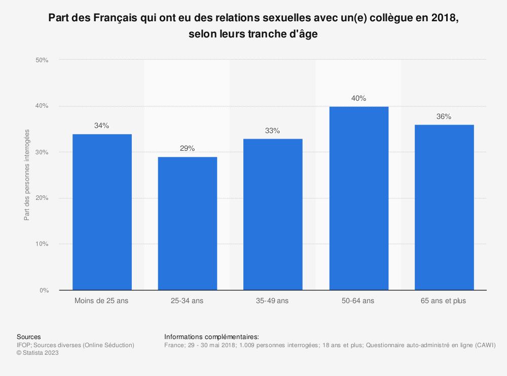 Statistique: Part des Français qui ont eu des relations sexuelles avec un(e) collègue en 2018, selon leurs tranche d'âge | Statista