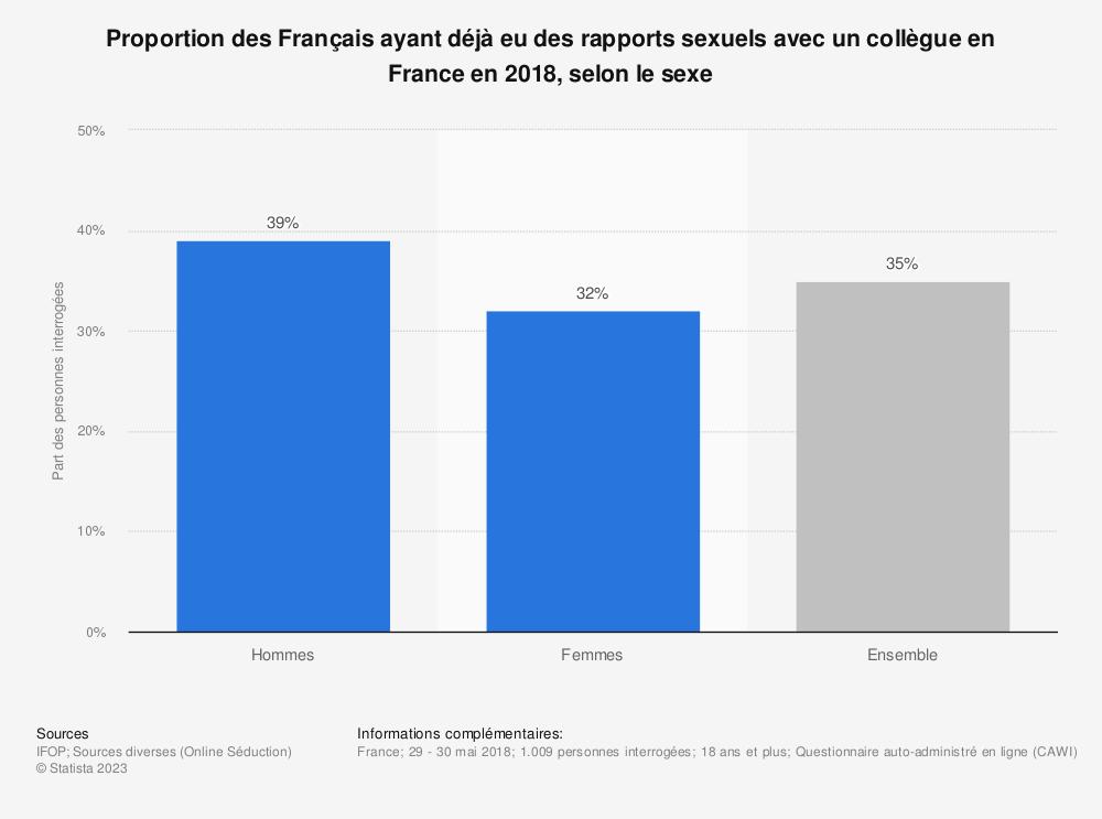 Statistique: Proportion des Français ayant déjà eu des rapports sexuels avec un collègue en France en 2018, selon le sexe | Statista