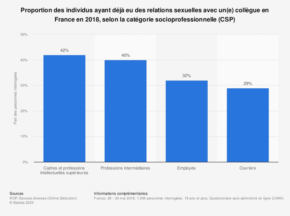 Statistique: Proportion des individus ayant déjà eu des relations sexuelles avec un(e) collègue en France en 2018, selon la catégorie socioprofessionnelle (CSP) | Statista