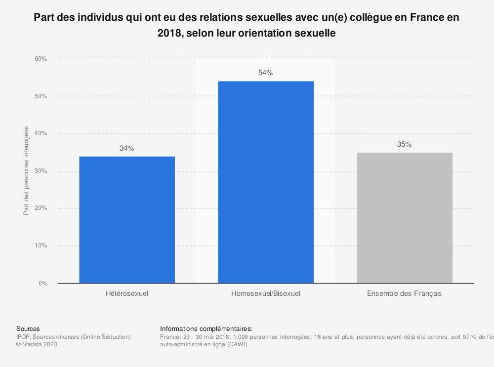 Statistique: Part des individus qui ont eu des relations sexuelles avec un(e) collègue en France en 2018, selon leur orientation sexuelle | Statista