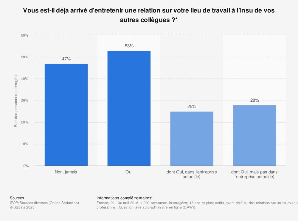Statistique: Vous est-il déjà arrivé d'entretenir une relation sur votre lieu de travail à l'insu de vos autres collègues?*  | Statista