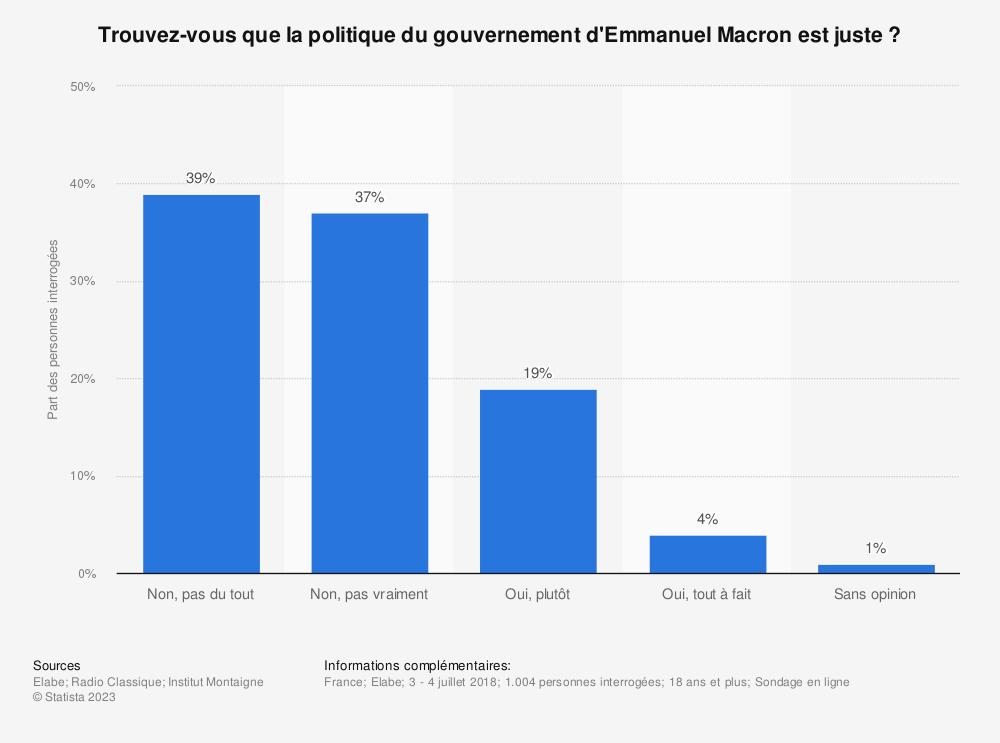 Statistique: Trouvez-vous que la politique du gouvernement d'Emmanuel Macron est juste? | Statista