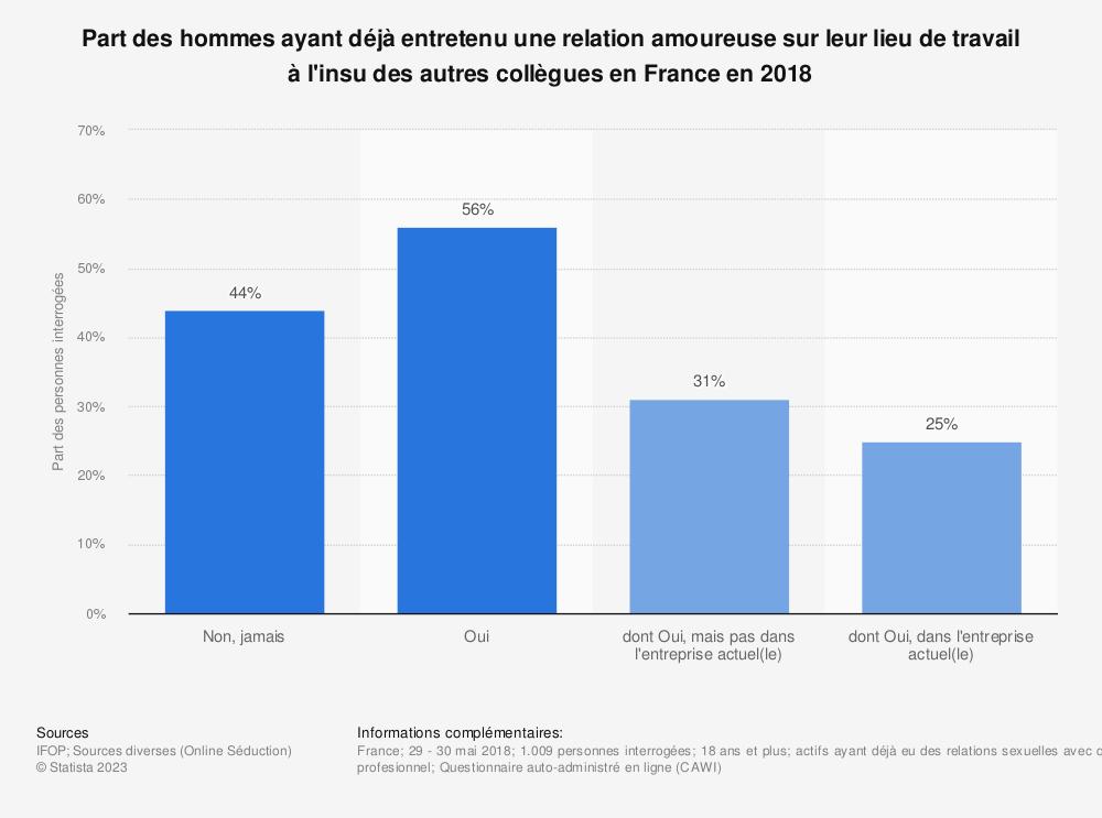 Statistique: Part des hommes ayant déjà entretenu une relation amoureuse sur leur  lieu de travail à l'insu des autres collègues en France en 2018 | Statista