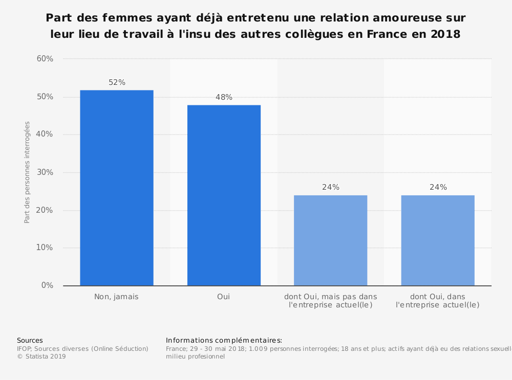 Statistique: Part des femmes ayant déjà entretenu une relation amoureuse sur leur  lieu de travail à l'insu des autres collègues en France en 2018 | Statista
