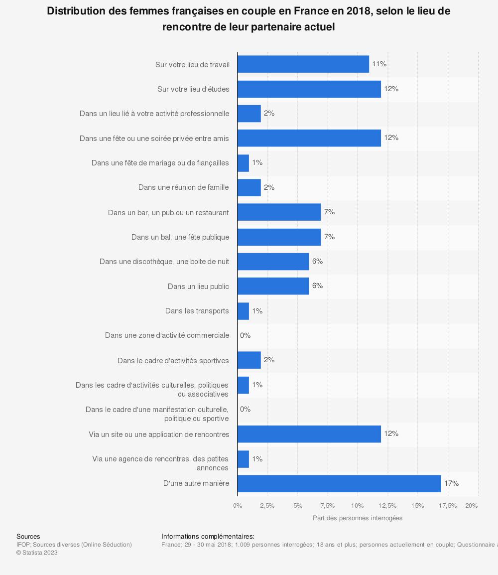 Statistique: Distribution des femmes françaises en couple en France en 2018, selon le lieu de rencontre de leur partenaire actuel | Statista