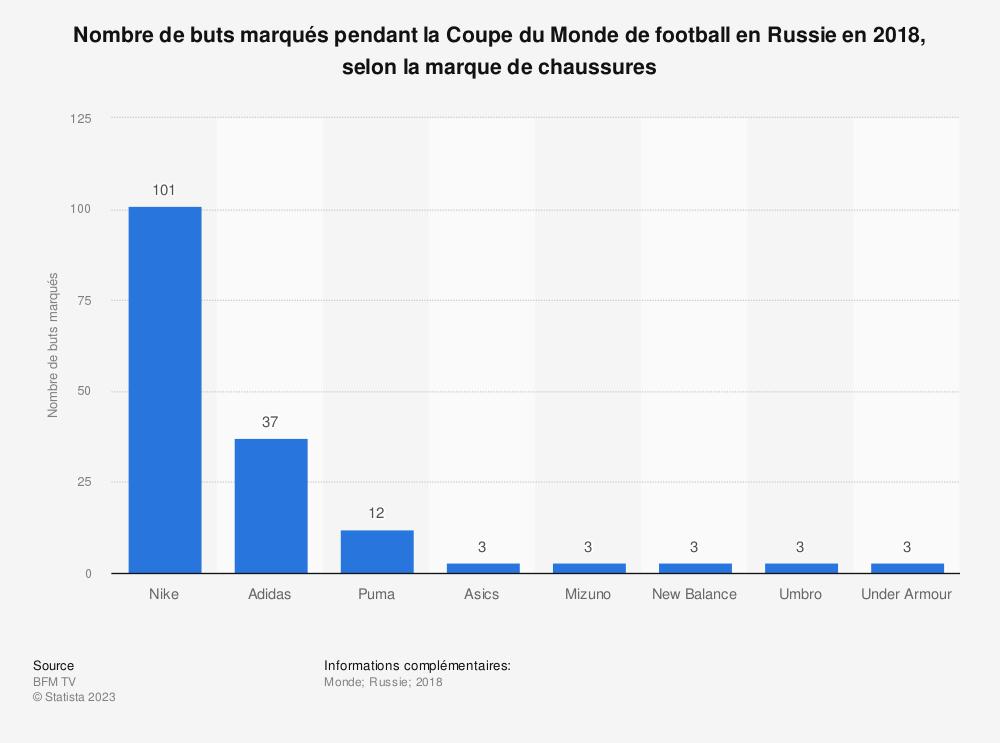 Statistique: Nombre de buts marqués pendant la Coupe du Monde de football en Russie en 2018, selon la marque de chaussures | Statista