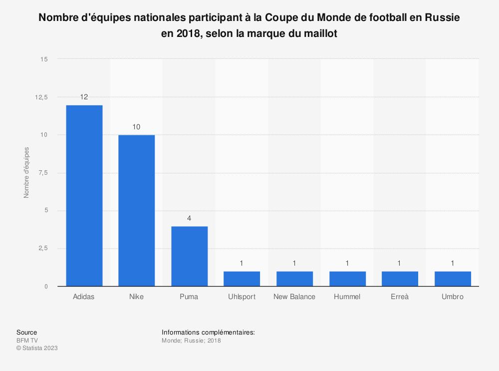 Statistique: Nombre d'équipes nationales participant à la Coupe du Monde de football en Russie en 2018, selon la marque du maillot | Statista