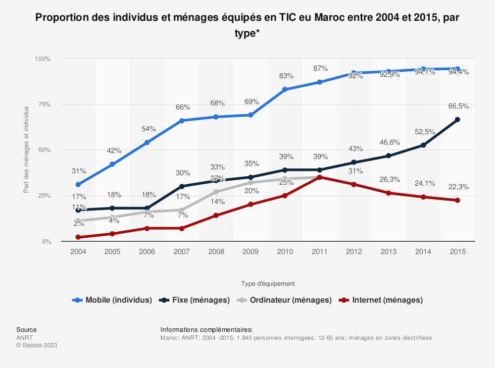 Statistique: Proportion des individus et ménages équipés en TIC eu Maroc entre 2004 et 2015, par type* | Statista