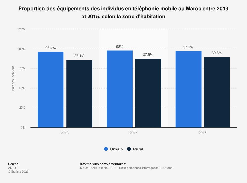 Statistique: Proportion des équipements des individus en téléphonie mobile au Maroc entre 2013 et 2015, selon la zone d'habitation | Statista