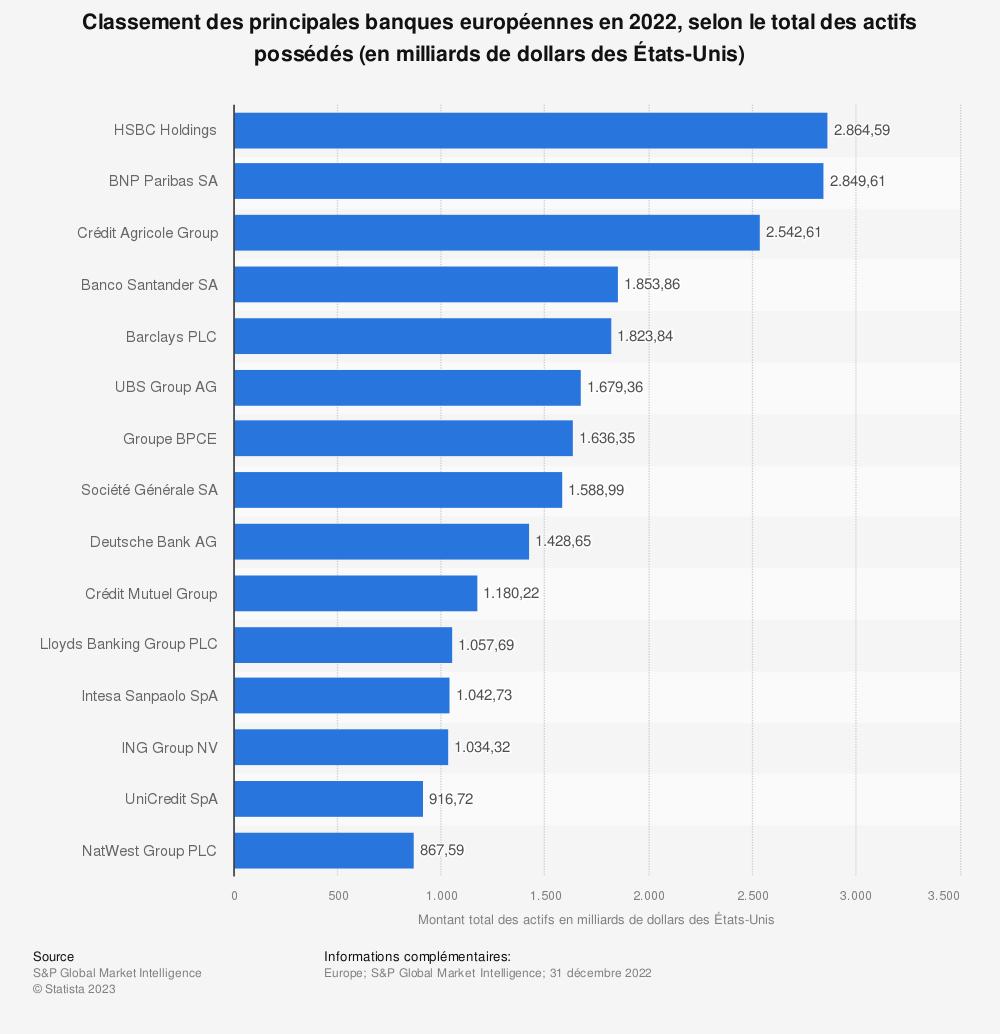 Statistique: Classement des principales banques européennes en 2020, selon le total des actifs possédés (en milliards de dollars des États-Unis) | Statista