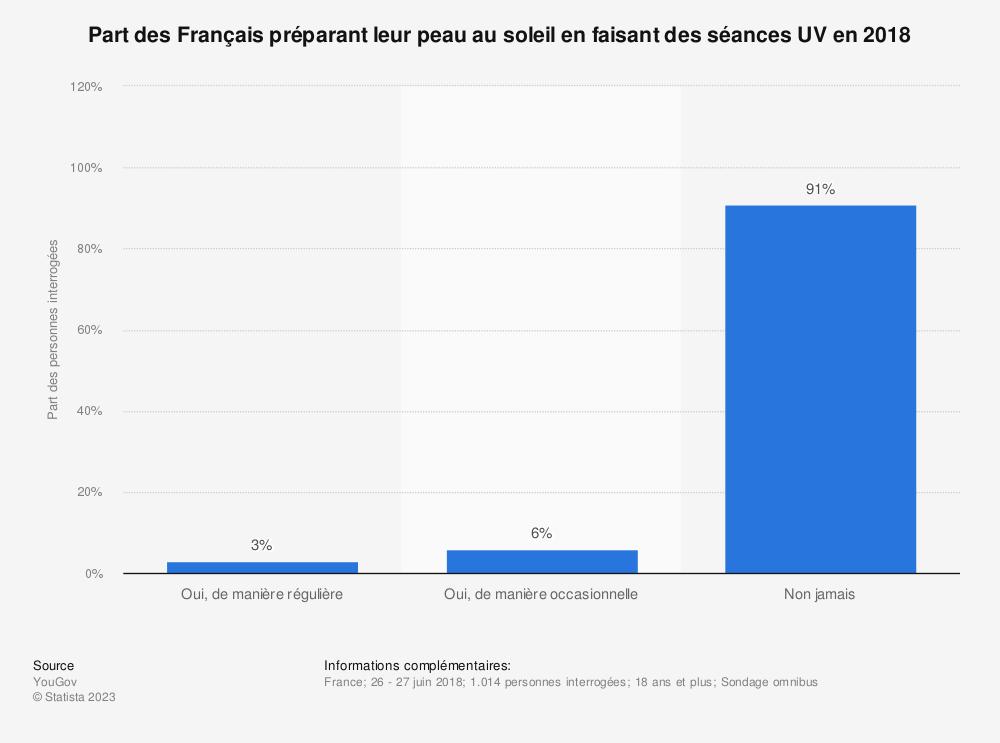 Statistique: Part des Français préparant leur peau au soleil en faisant des séances UV en 2018 | Statista