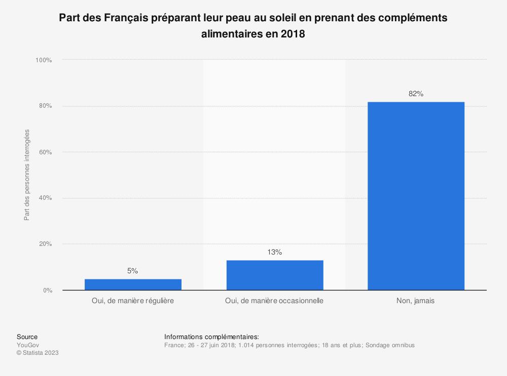 Statistique: Part des Français préparant leur peau au soleil en prenant des compléments alimentaires en 2018 | Statista