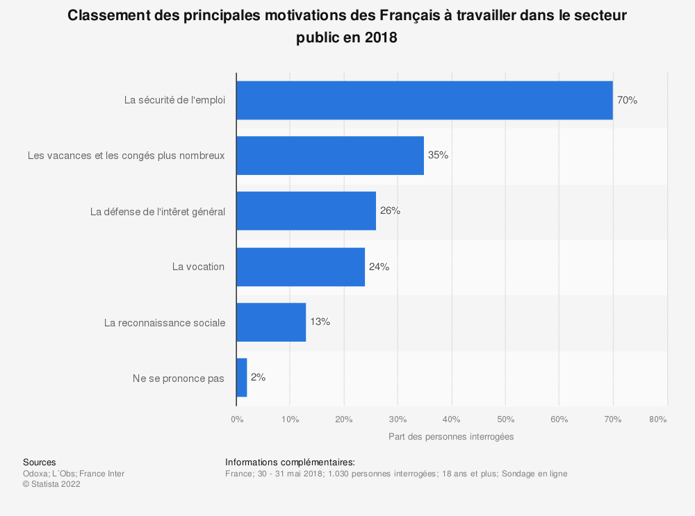 Statistique: Classement des principales motivations des Français à travailler dans le secteur public en 2018 | Statista