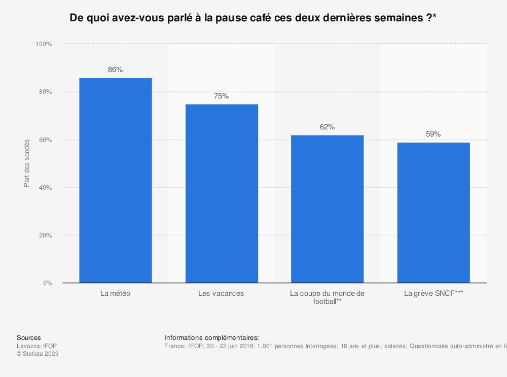 Statistique: De quoi avez-vous parlé à la pause café ces deux dernières semaines?* | Statista