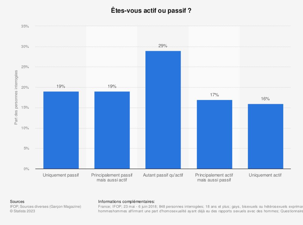 Statistique: Êtes-vous actif ou passif?* | Statista