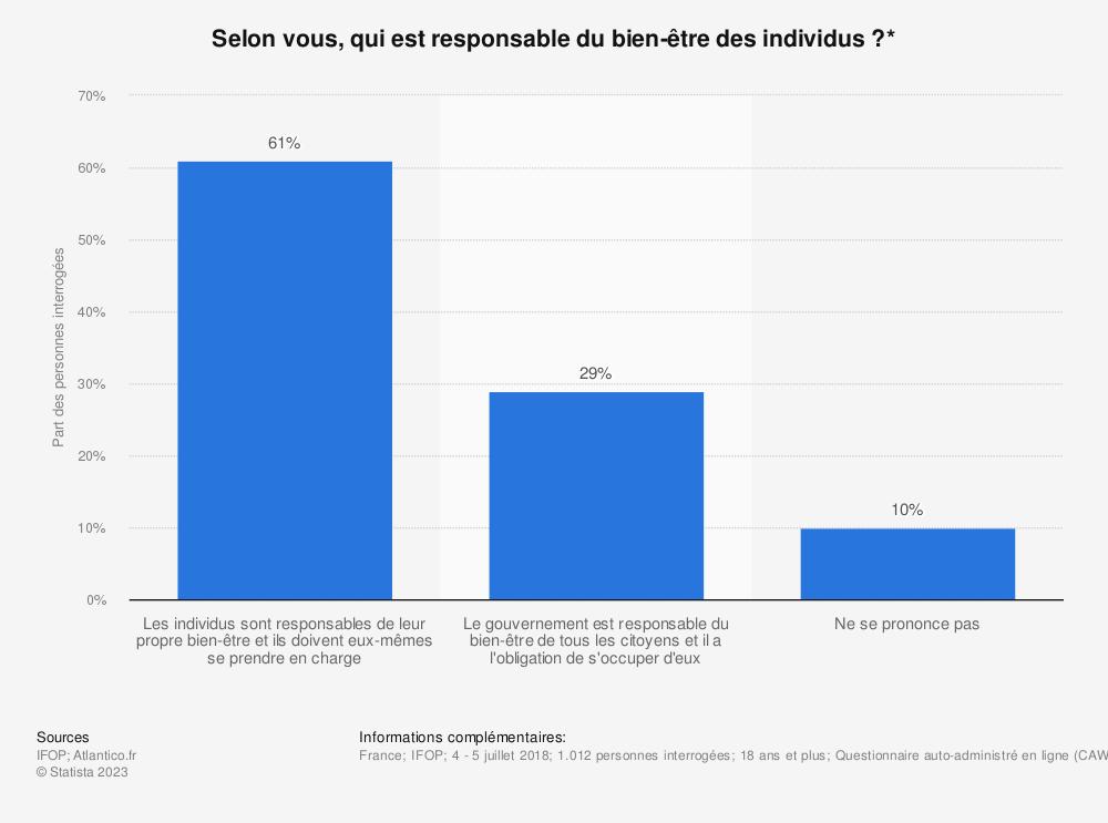 Statistique: Selon vous, qui est responsable du bien-être des individus?* | Statista