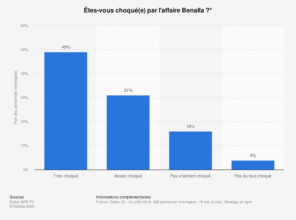 Statistique: Êtes-vous choqué(e) par l'affaire Benalla?* | Statista