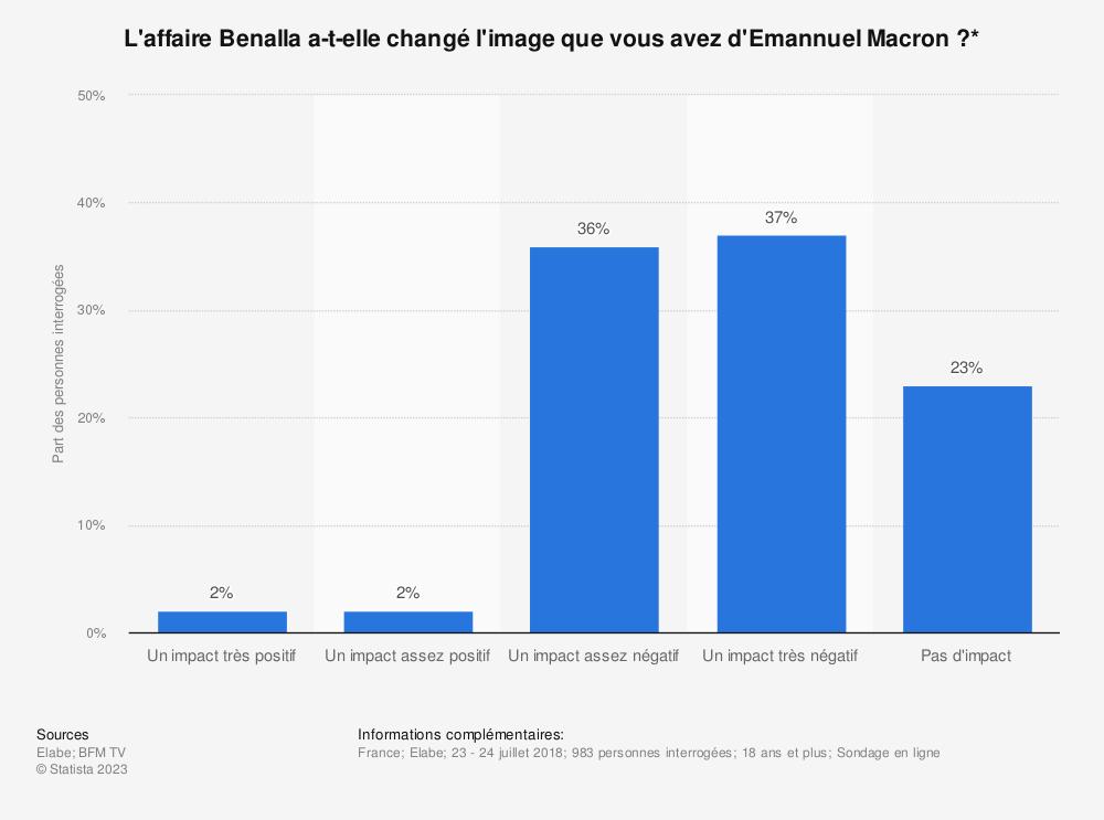 Statistique: L'affaire Benalla a-t-elle changé l'image que vous avez d'Emannuel Macron?* | Statista