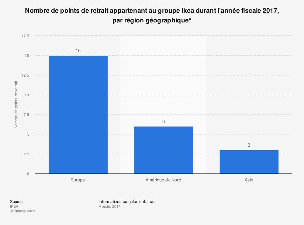 Statistique: Nombre de points de retrait appartenant au groupe Ikea durant l'année fiscale 2017, par région géographique* | Statista
