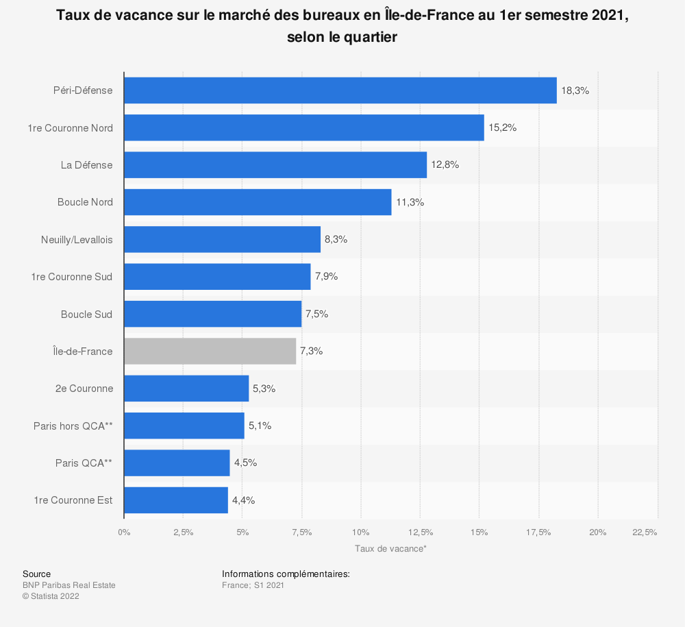 Statistique: Taux de vacance sur le marché des bureaux en Île-de-France au 1er semestre 2021, selon le quartier | Statista