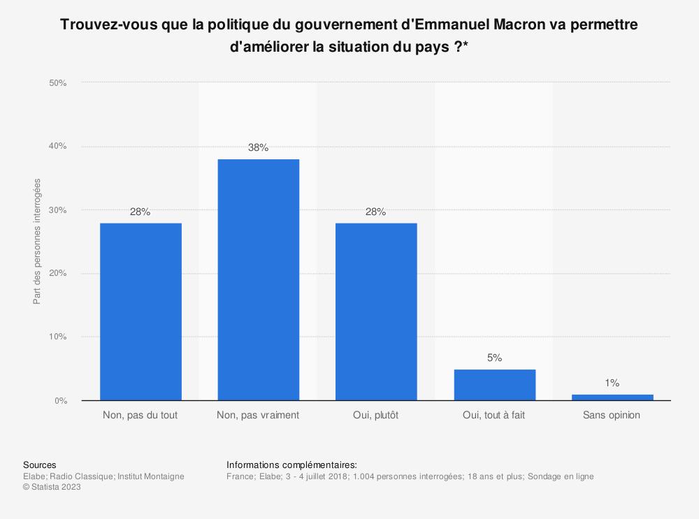Statistique: Trouvez-vous que la politique du gouvernement d'Emmanuel Macron va permettre d'améliorer la situation du pays?* | Statista