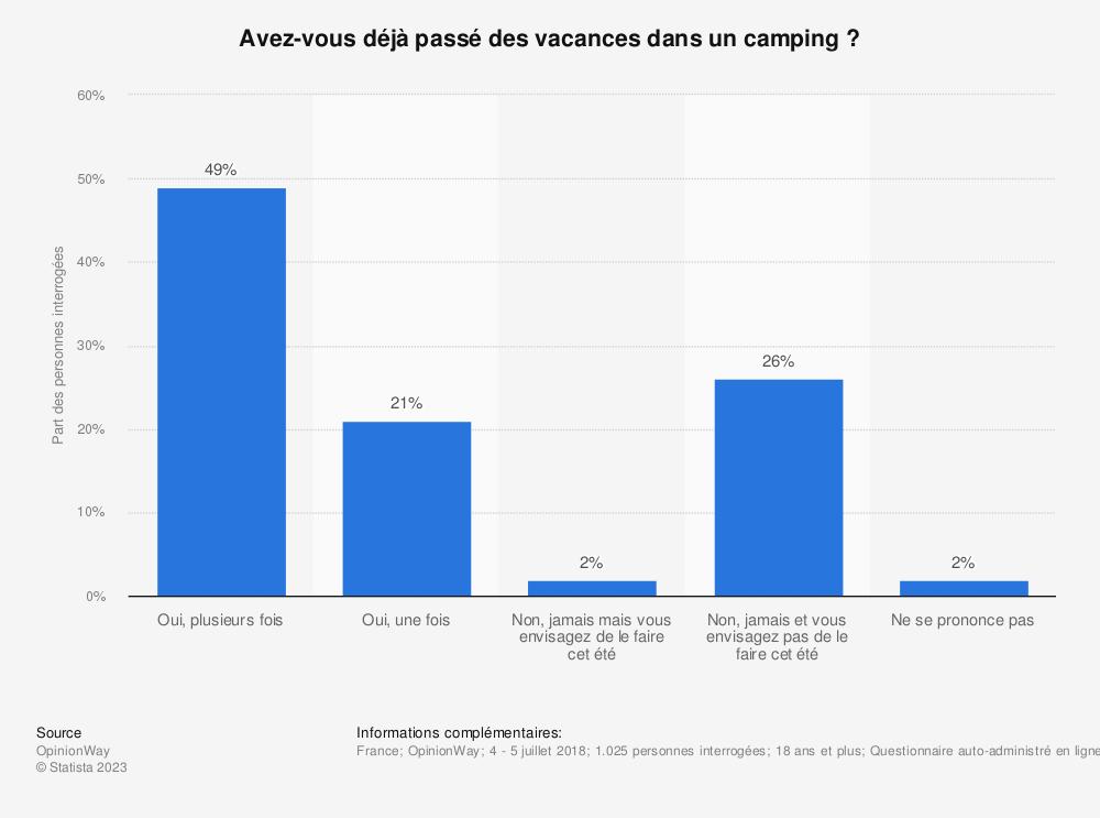 Statistique: Avez-vous déjà passé des vacances dans un camping ? | Statista
