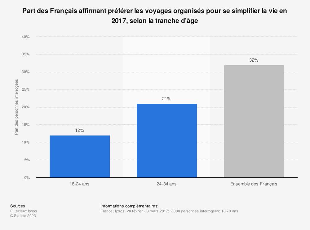 Statistique: Part des Français affirmant préférer les voyages organisés pour se simplifier la vie en 2017, selon la tranche d'âge | Statista
