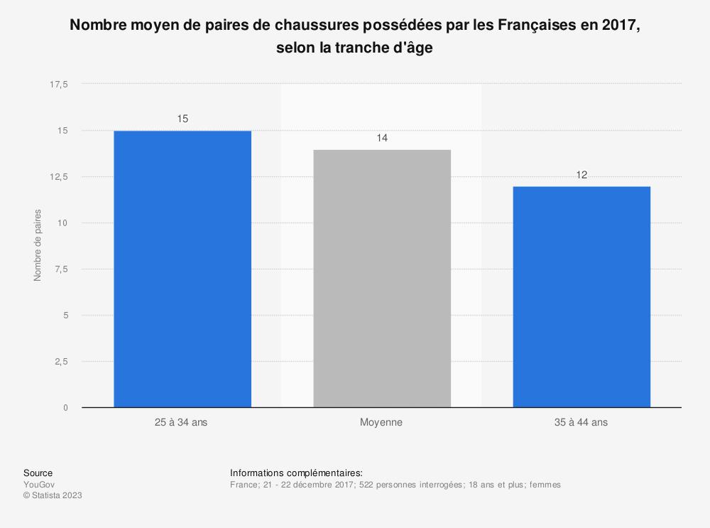 Statistique: Nombre moyen de paires de chaussures possédées par les Françaises en 2017, selon la tranche d'âge | Statista