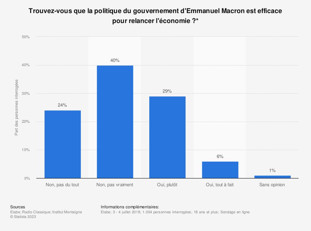 Statistique: Trouvez-vous que la politique du gouvernement d'Emmanuel Macron est efficace pour relancer l'économie?* | Statista