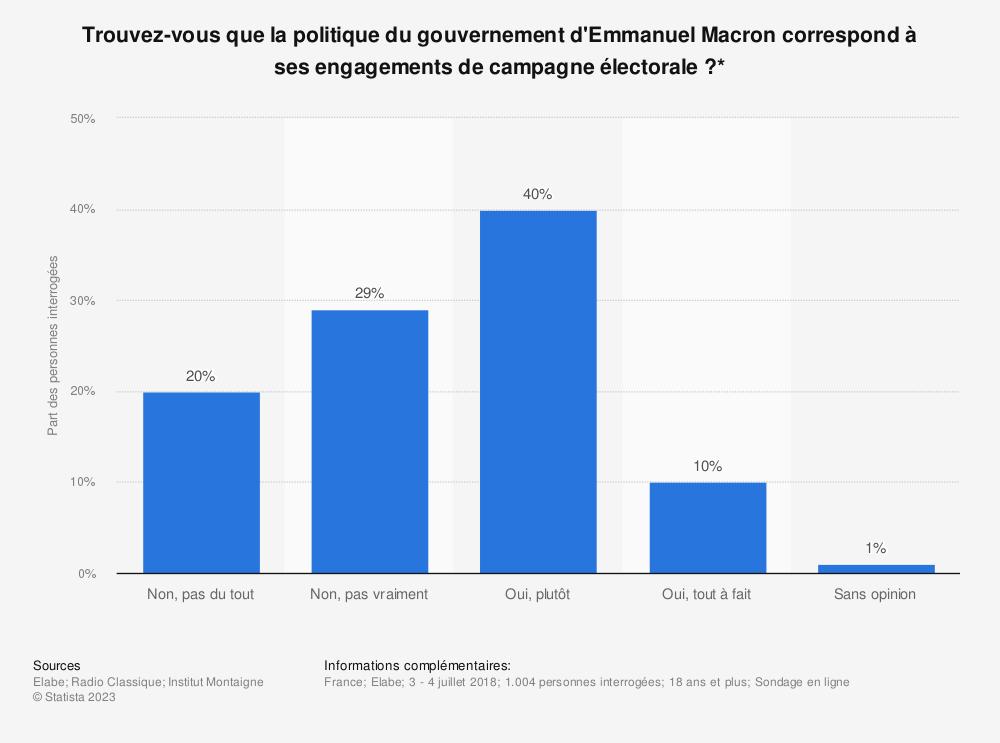 Statistique: Trouvez-vous que la politique du gouvernement d'Emmanuel Macron correspond à ses engagements de campagne électorale?* | Statista