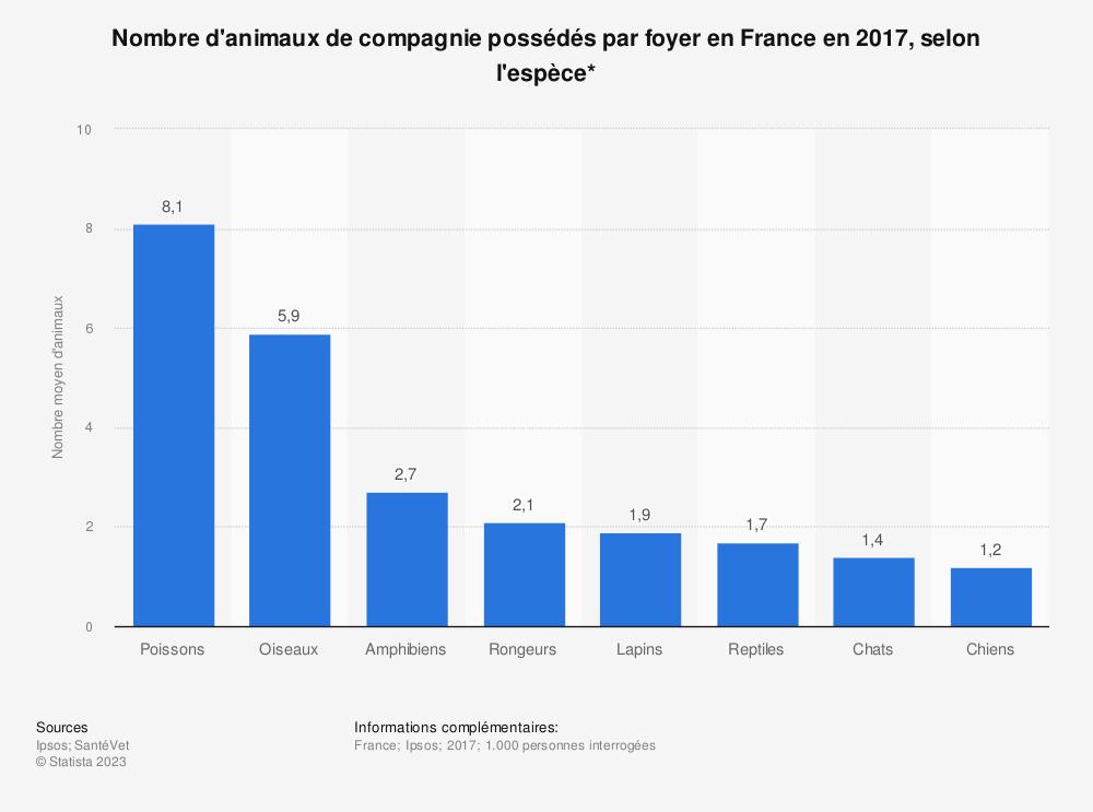 Statistique: Nombre d'animaux de compagnie possédés par foyer en France en 2017, selon l'espèce*  | Statista