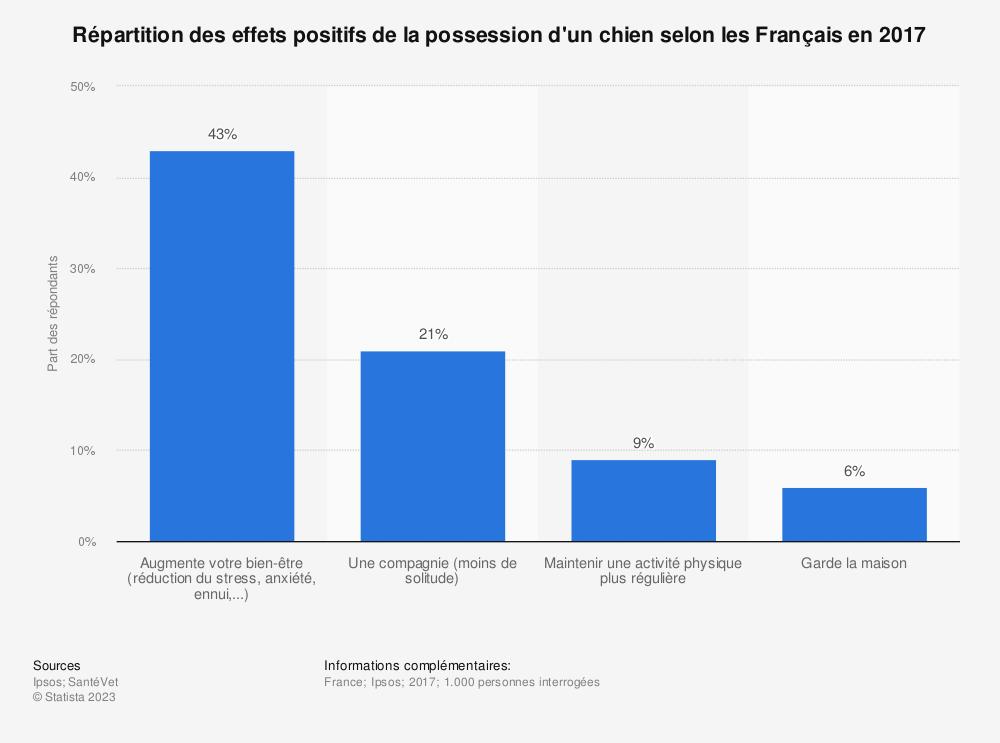 Statistique: Répartition des effets positifs de la possession d'un chien selon les Français en 2017 | Statista