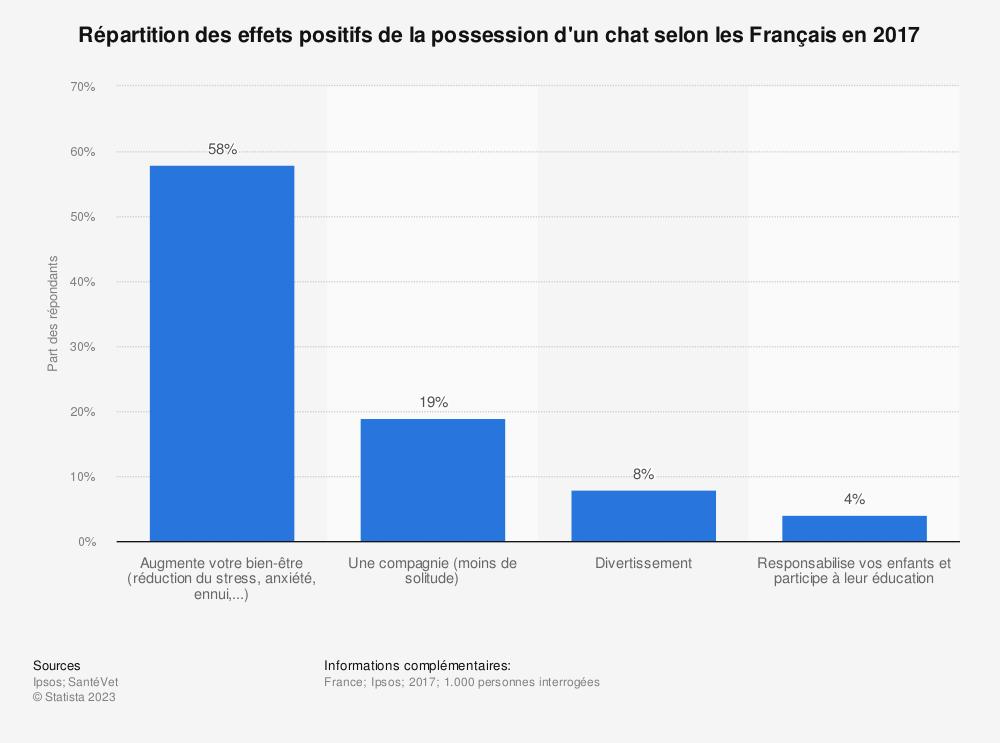Statistique: Répartition des effets positifs de la possession d'un chat selon les Français en 2017 | Statista