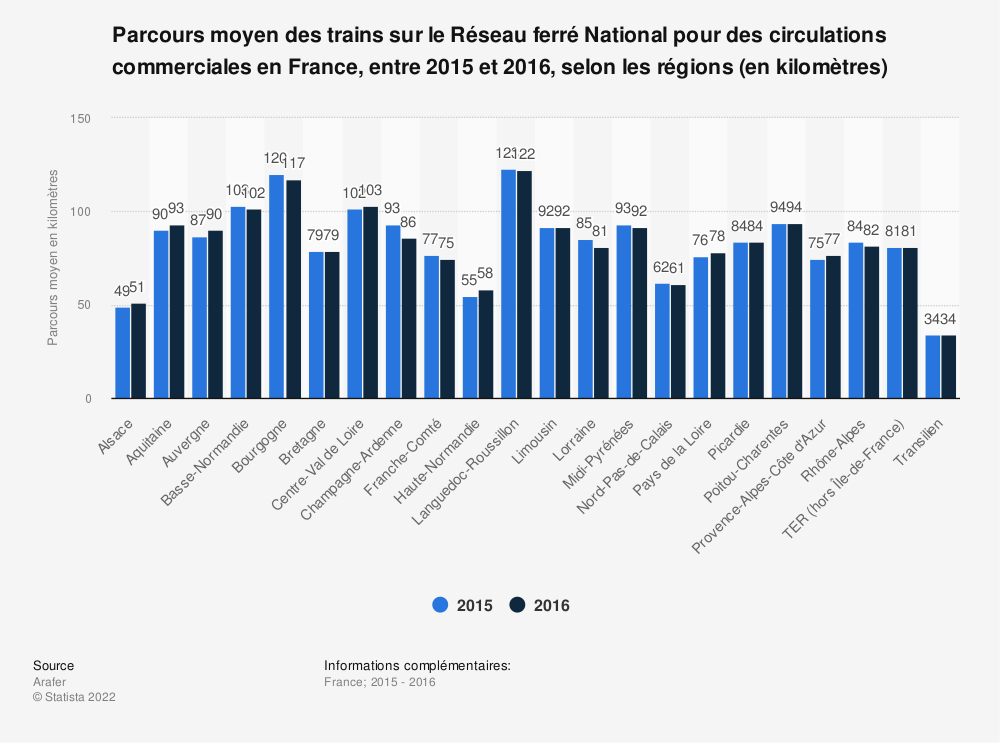 Statistique: Parcours moyen des trains sur le Réseau ferré National pour des circulations commerciales en France, entre 2015 et 2016, selon les régions (en kilomètres) | Statista