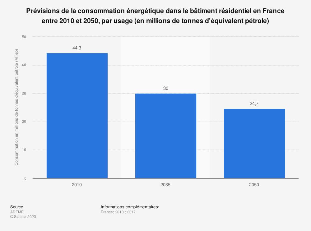 Statistique: Prévisions de la consommation énergétique dans le bâtiment résidentiel en France entre 2010 et 2050, par usage (en millions de tonnes d'équivalent pétrole) | Statista