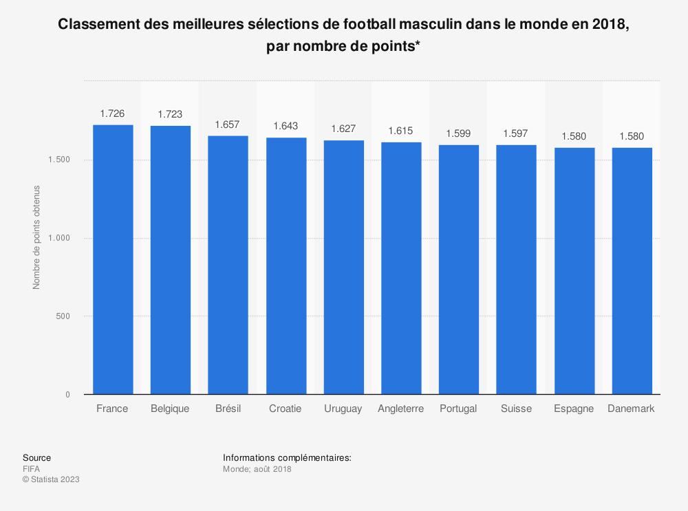 Statistique: Classement des meilleures sélections de football masculin dans le monde en 2018, par nombre de points* | Statista