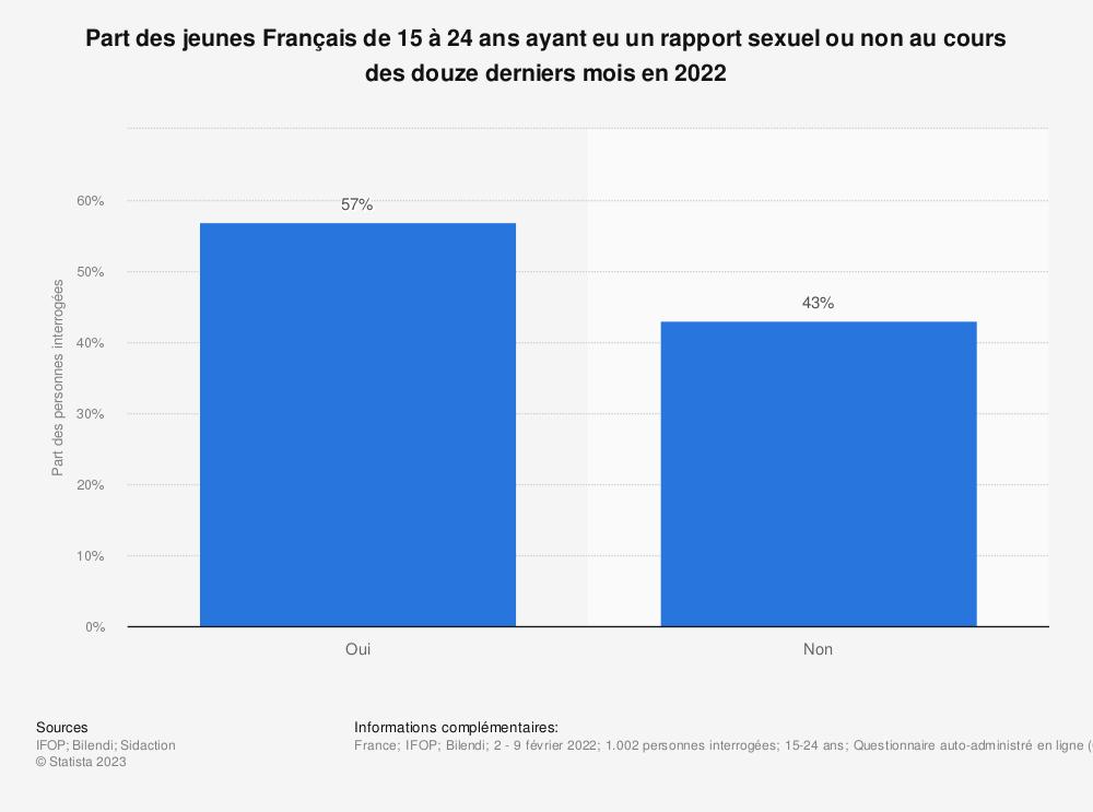 Statistique: Proportion des Français ayant eu un rapport sexuel ou non au cours des douze derniers mois en 2017 | Statista