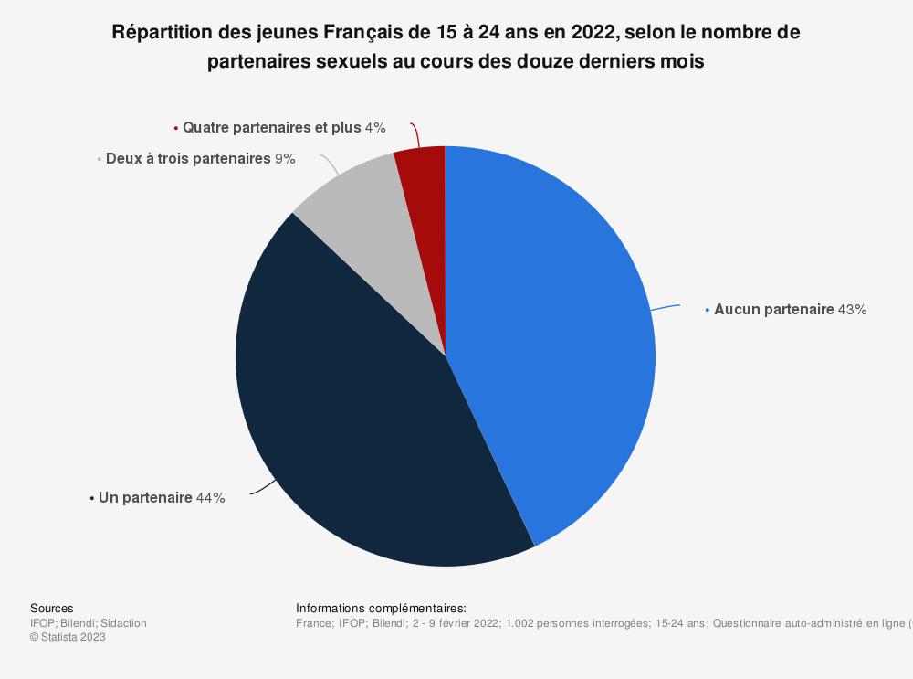 Statistique: Répartition des jeunes Français de 15 à 24 ans en 2019, selon le nombre de partenaires sexuels au cours des douze derniers mois | Statista