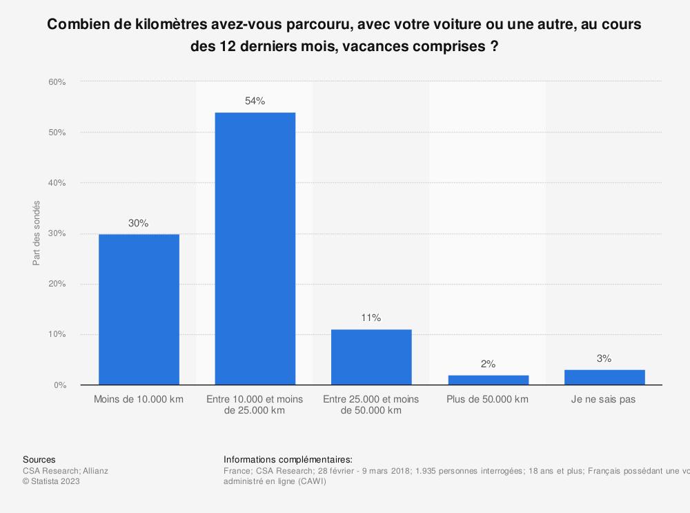Statistique: Combien de kilomètres avez-vous parcouru, avec votre voiture ou une autre, au cours des 12 derniers mois, vacances comprises ? | Statista