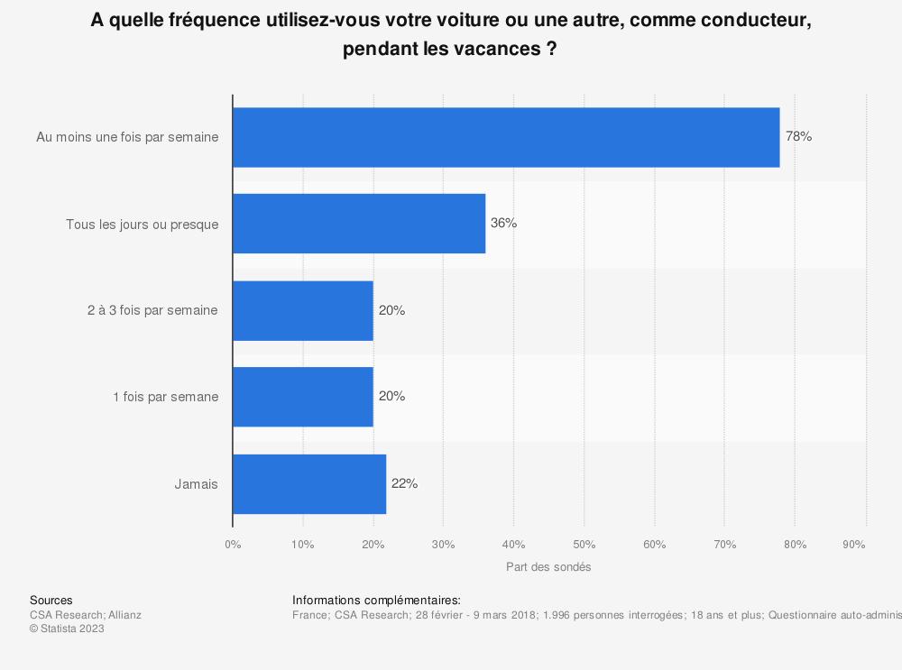 Statistique: A quelle fréquence utilisez-vous votre voiture ou une autre, comme conducteur, pendant les vacances ? | Statista