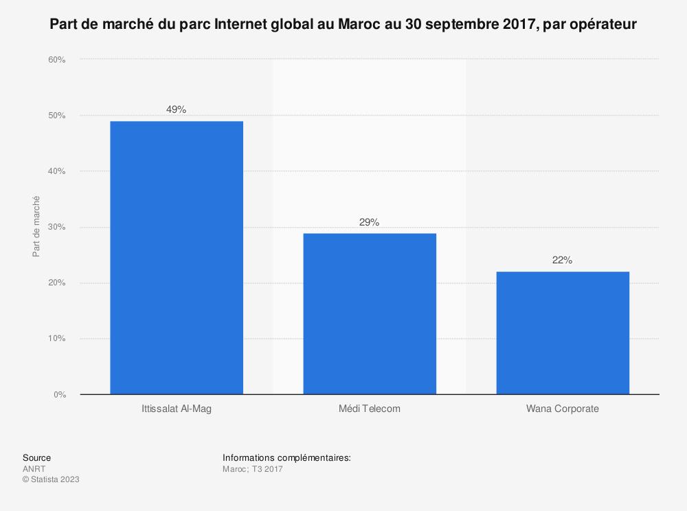 Statistique: Part de marché du parc Internet global au Maroc au 30 septembre 2017, par opérateur | Statista